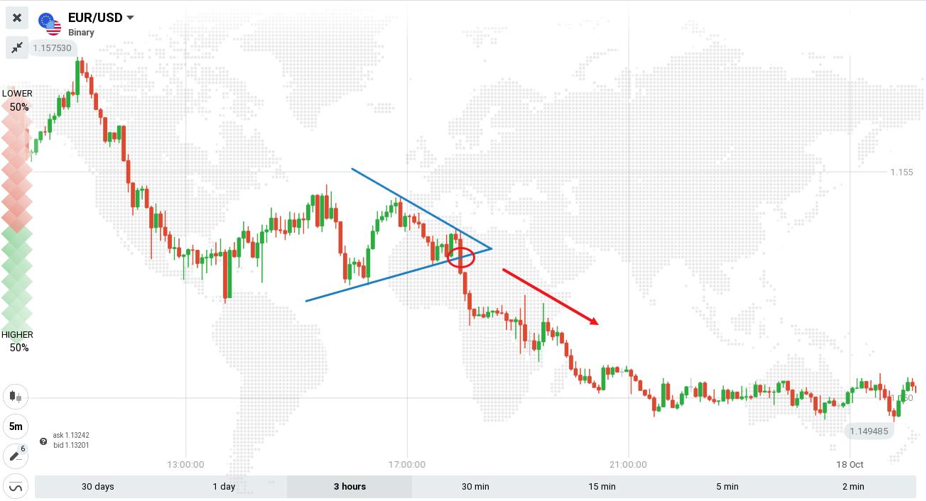 在 ExpertOption 上交易三角形模式的指南