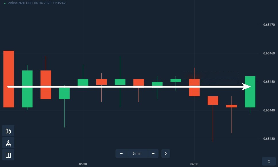 当市场持平于ExpertOption时如何度过交易日